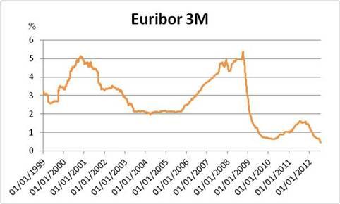 euribor 3m