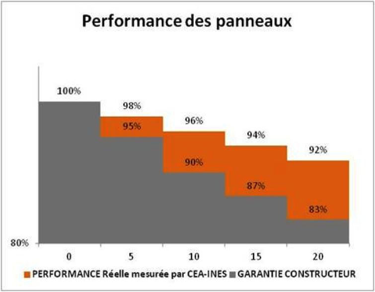 performance panneaux solaires